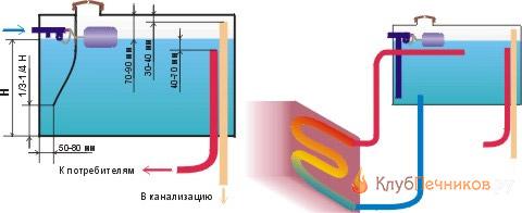 Устройство водогрея в бане