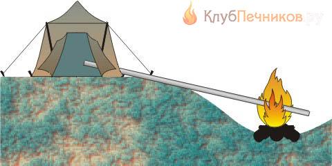 Устройство походной бани в палатке